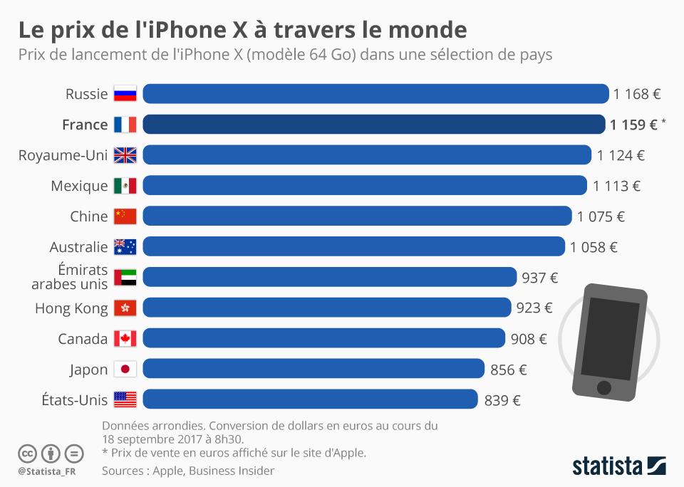 Infographie: Le prix de l'iPhone X à travers le monde | Statista