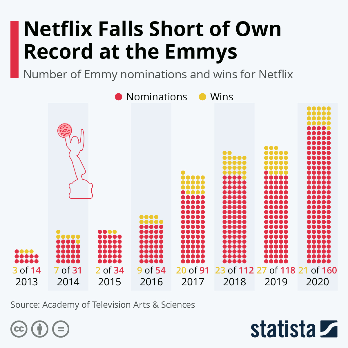 Infographic: 160 Nods: Netflix Sets All-Time Record at the Emmys | Statista