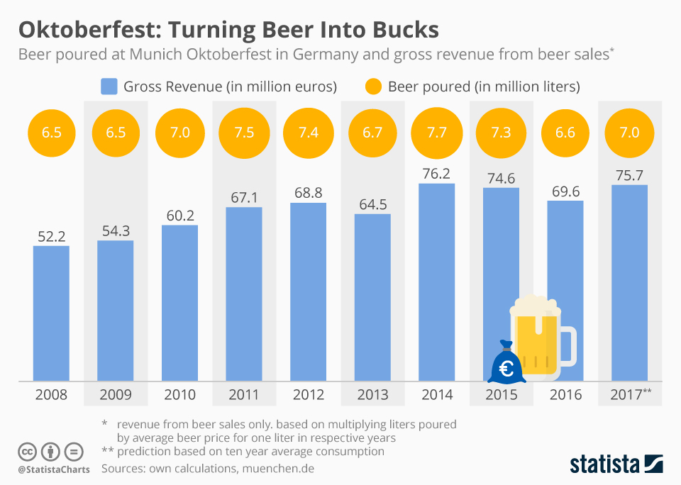 Infographic: Beer's a Major Source of Revenue at the Oktoberfest | Statista