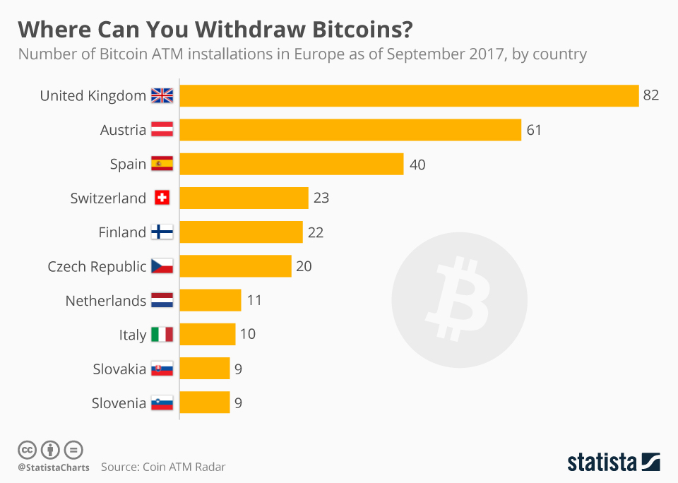 Infographic: Where Can You Withdraw Bitcoins?   Statista