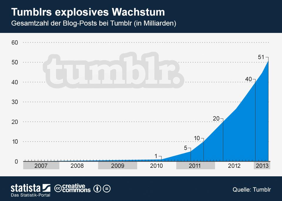 Infografik: Tumblrs explosives Wachstum   Statista