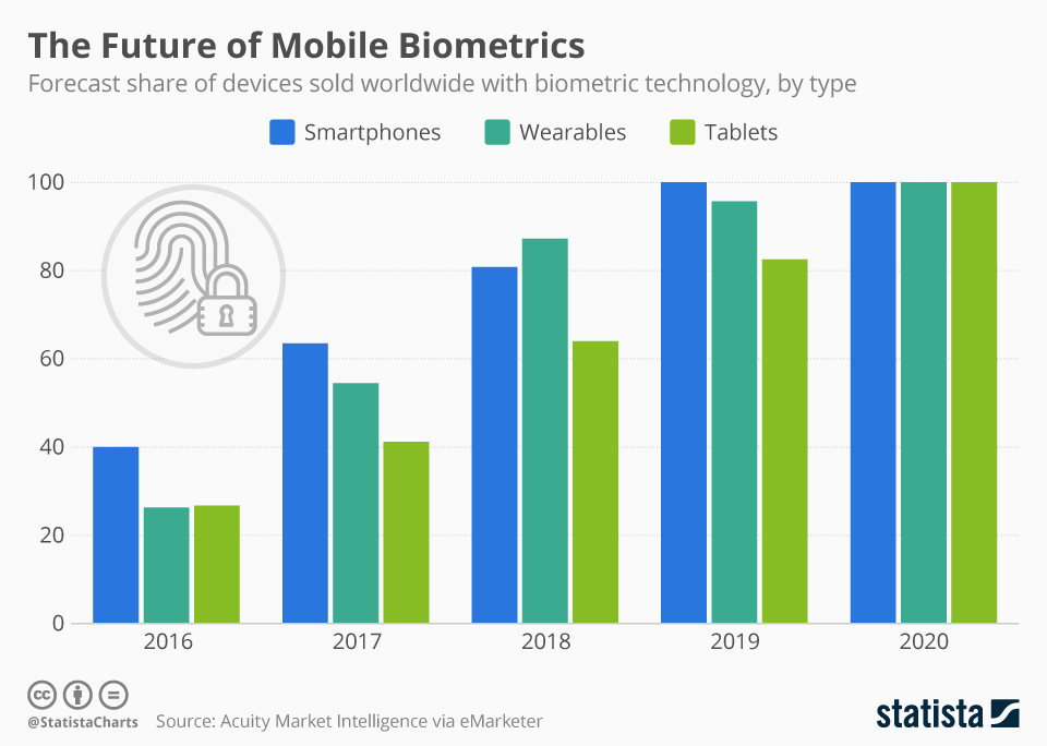 Infographic: The Future of Mobile Biometrics | Statista