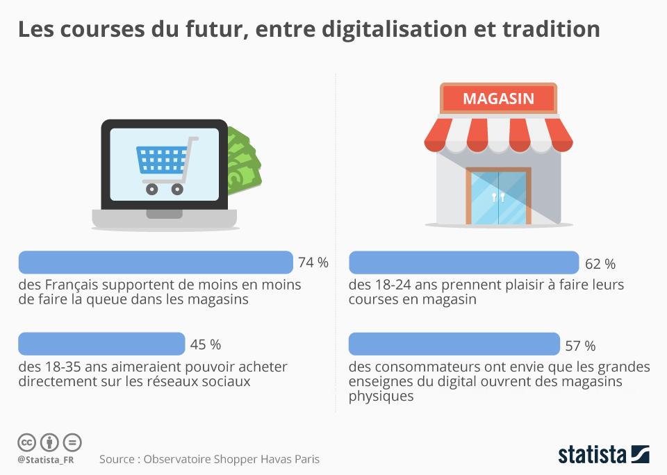 Infographie: Les courses du futur entre digitalisation et tradition   Statista