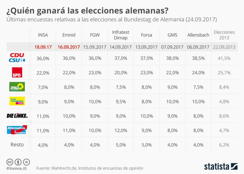 Infografía: ¿Quién ganará las elecciones de Alemania según las diferentes encuestas? | Statista