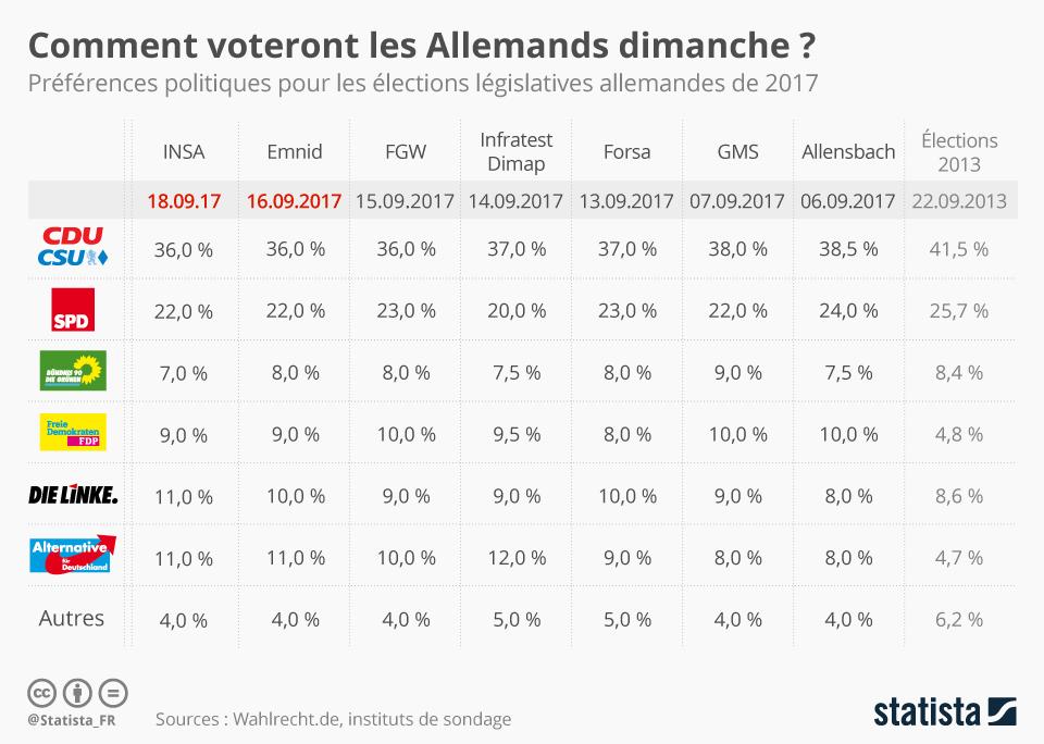 Infographie: Comment voteront les Allemands dimanche ?  | Statista