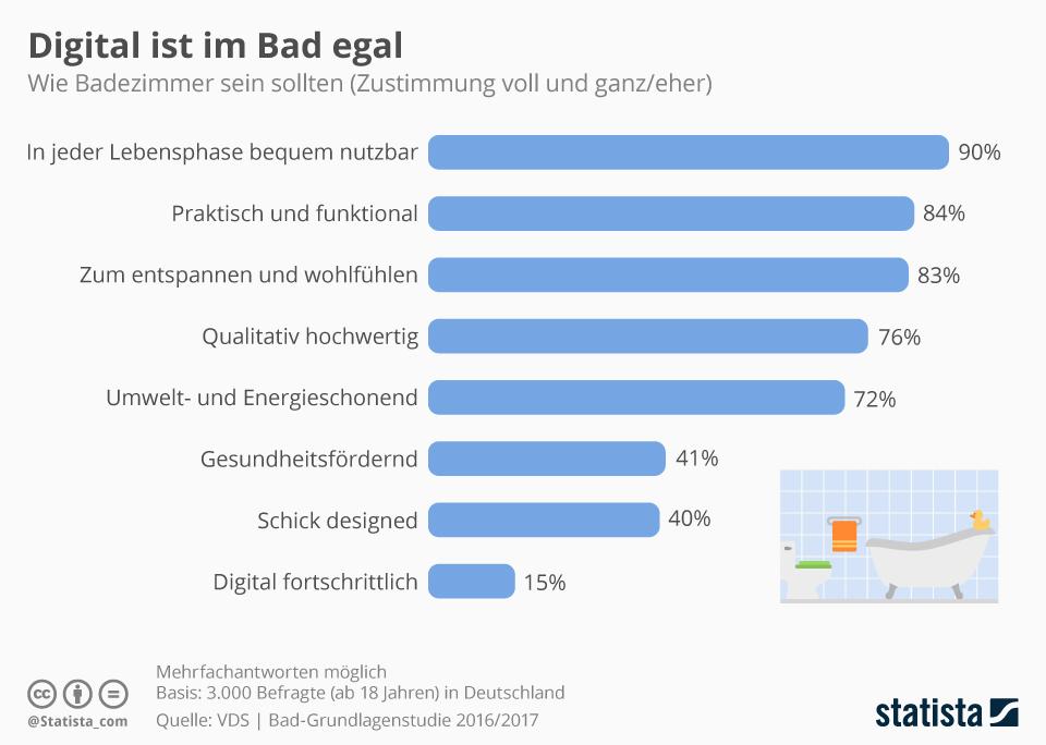 Infografik: Digital ist im Bad egal   Statista