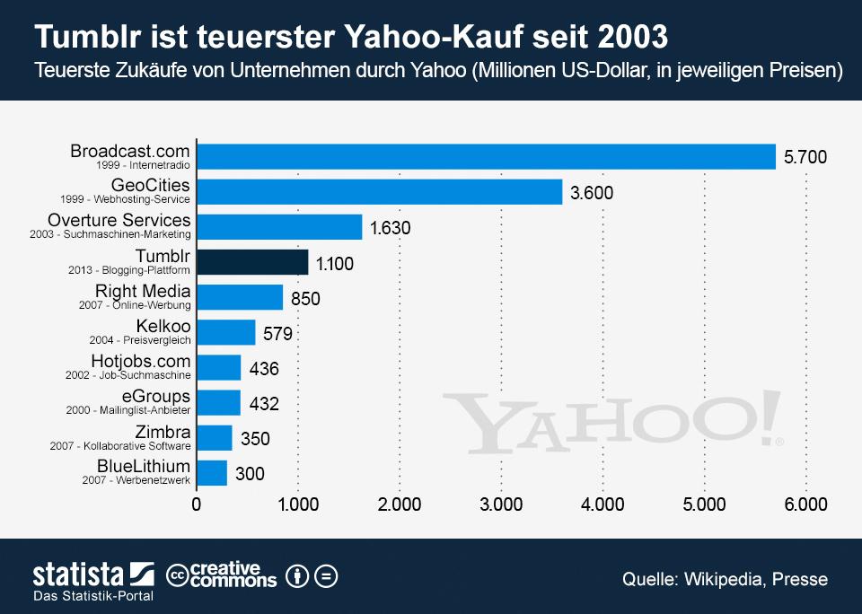 Infografik: Tumblr ist teuerster Yahoo-Kauf seit 2003 | Statista