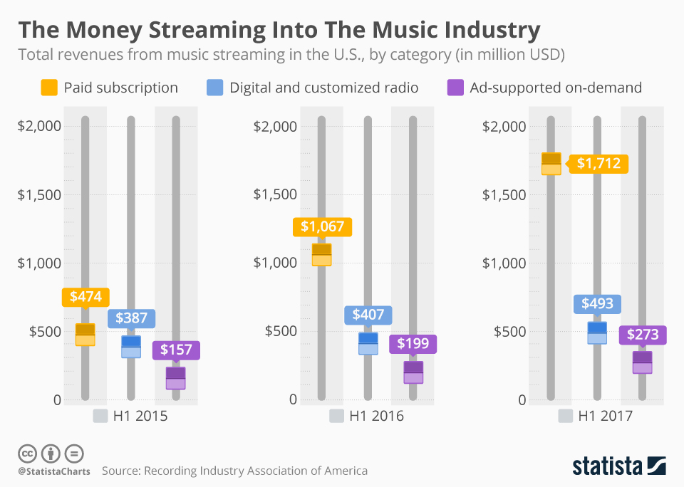Infographic: The Money Streaming Into The Music Industry | Statista