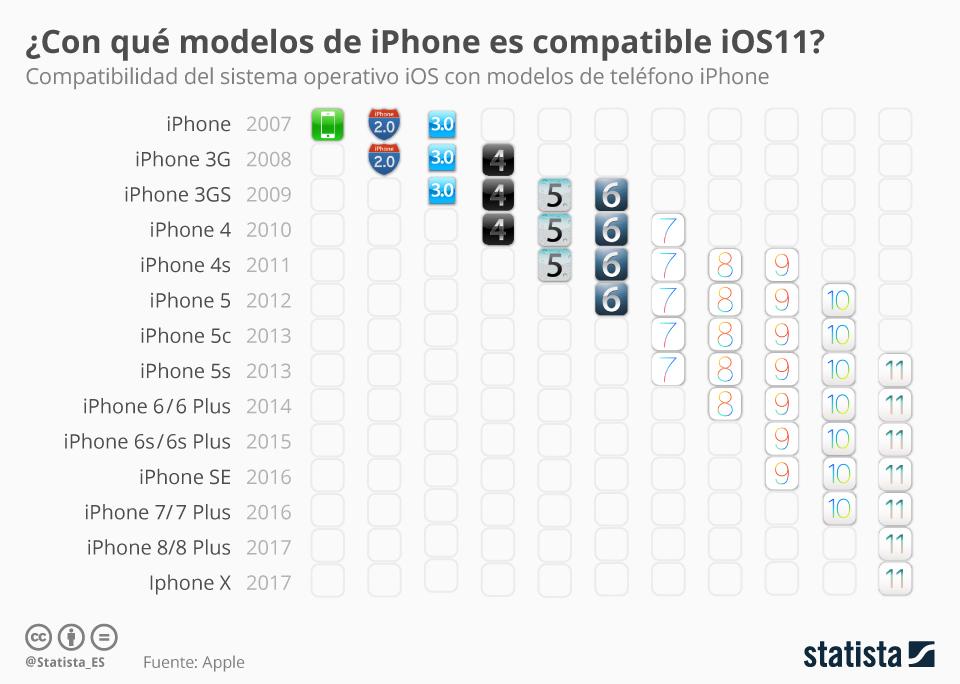 Infografía: ¿Con qué iPhone es compatible el nuevo iOS 11? | Statista