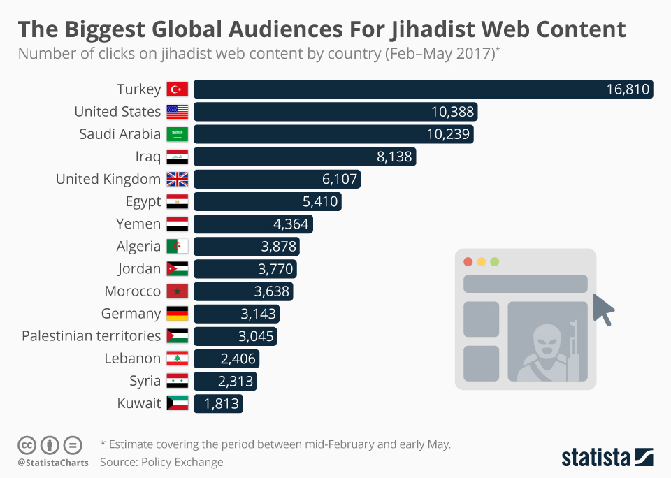 Infographic: The Biggest Global Audiences For Jihadist Web Content  | Statista
