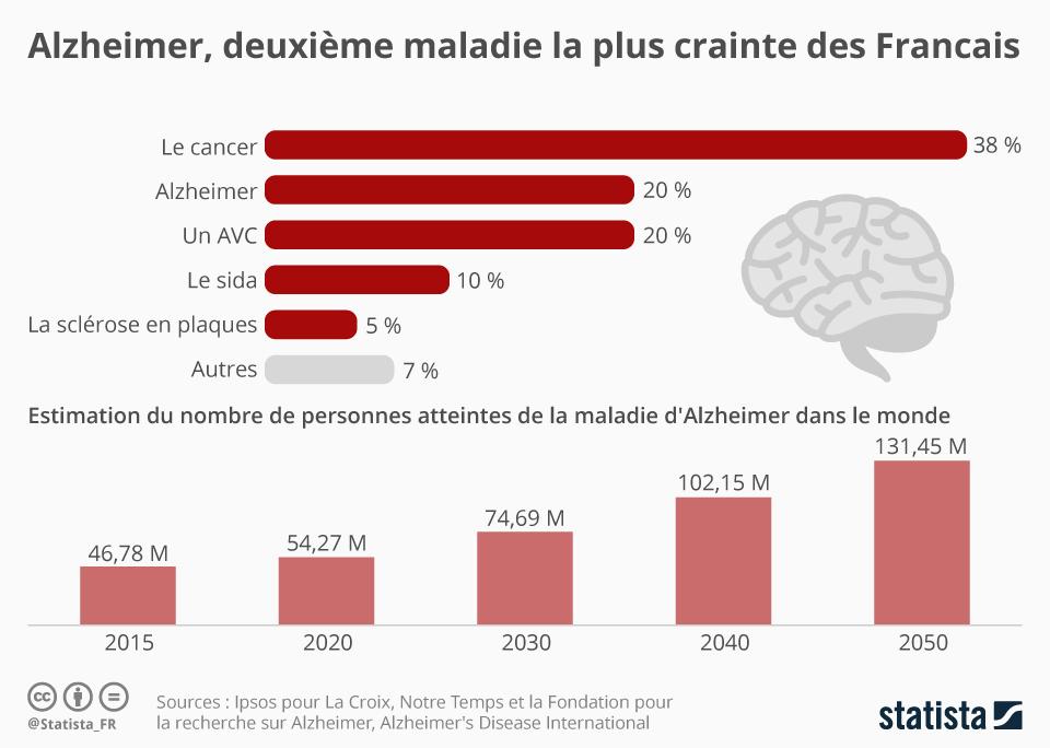 Infographie: Alzheimer, deuxième maladie la plus crainte des Français   Statista