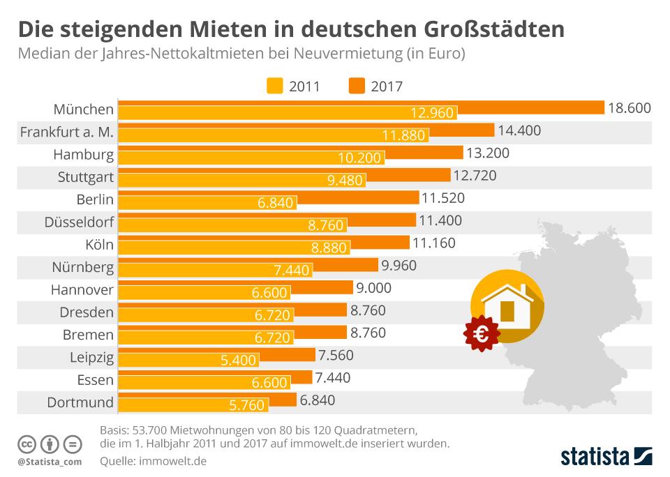 Infografik: Die steigenden Mieten in deutschen Großstädten | Statista