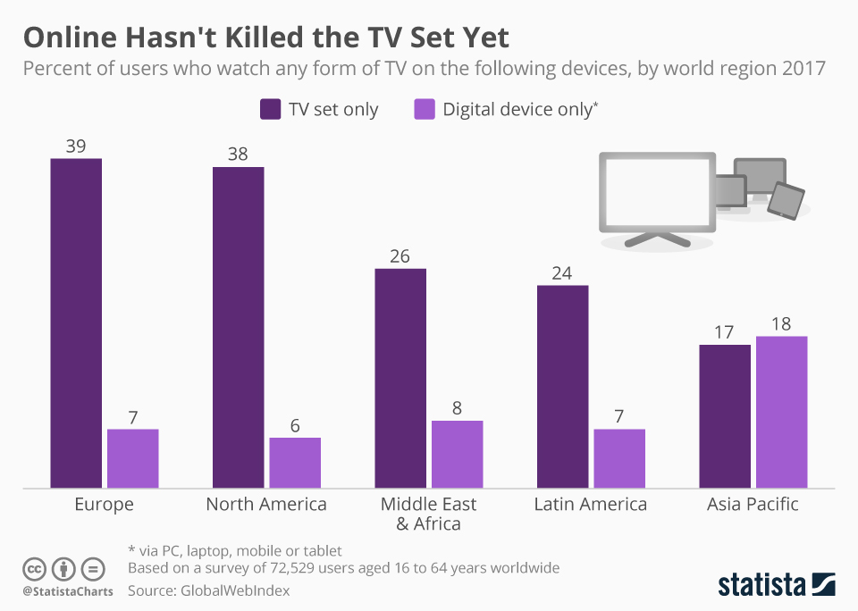 Infographic: Online Hasn't Killed the TV Set Yet | Statista