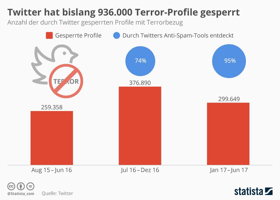 Infografik: Twitter hat bislang 936.000 Terror-Profile gesperrt | Statista