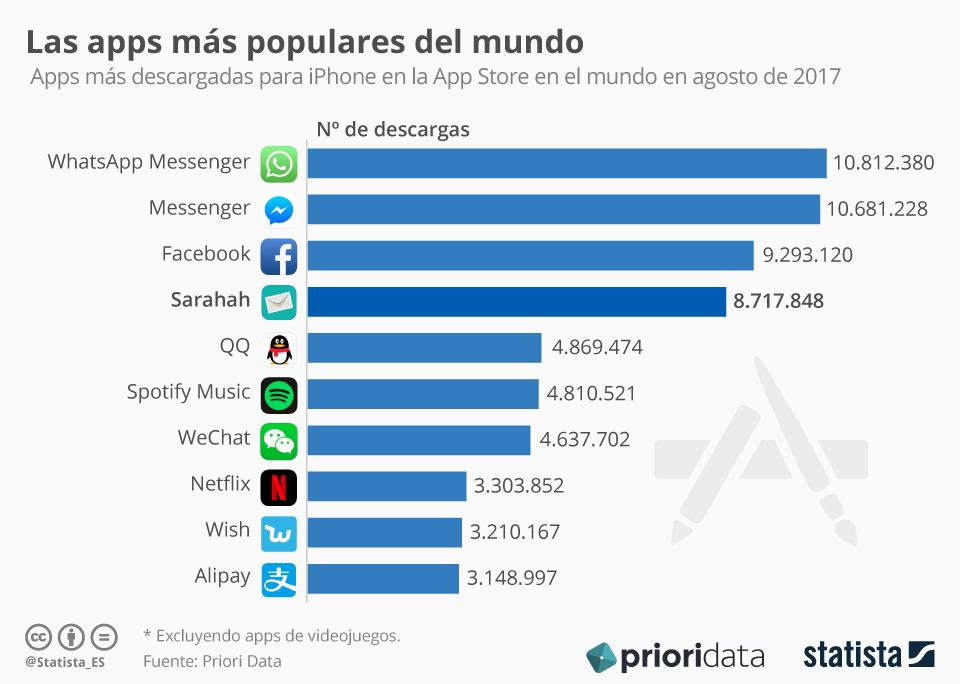 Infografía: La app de mensajes anónimos Sarahah arrasa en descargas   Statista