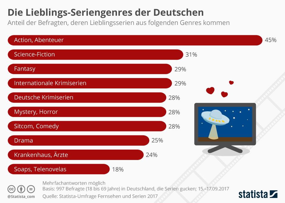 Infografik: Die Lieblings-Seriengenres der Deutschen | Statista
