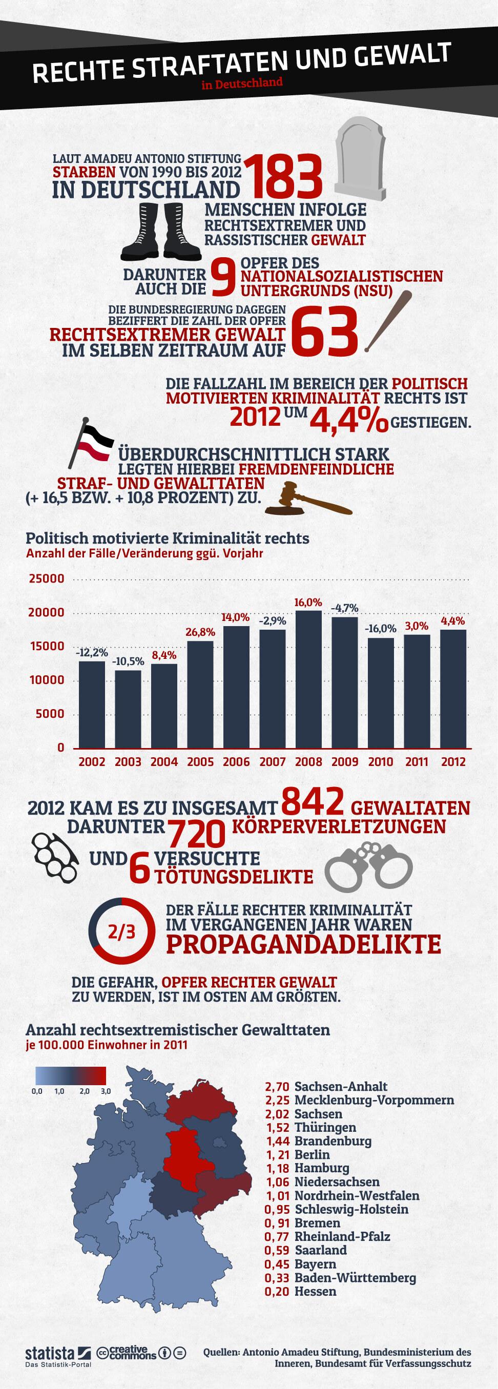 Infografik: Rechte Straftaten und Gewalt in Deutschland | Statista