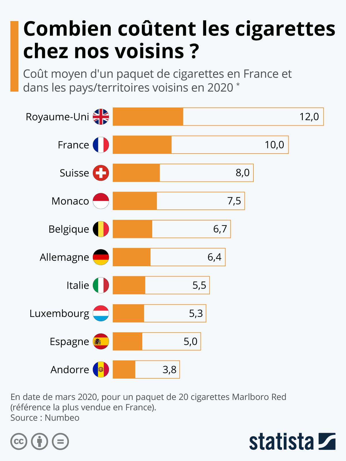 Infographie: Combien coûtent les cigarettes chez nos voisins ? | Statista