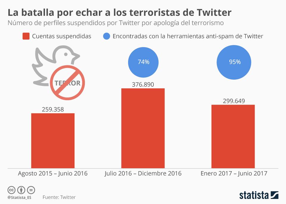Infografía: Twitter ha suspendido casi un millón de cuentas desde agosto de 2015 | Statista