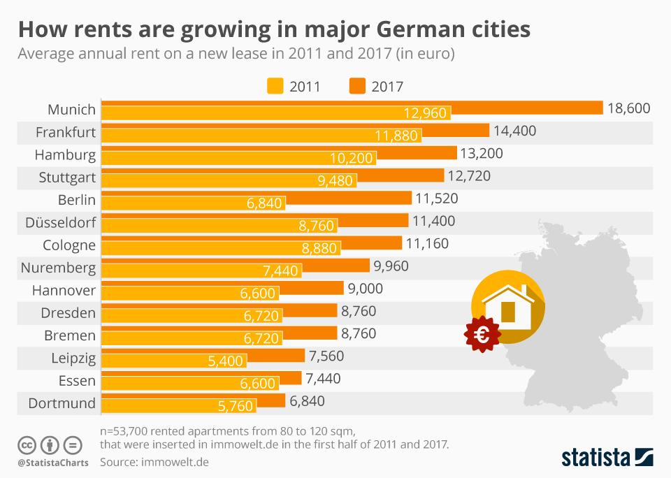 Infographic: How rents are growing in major German cities    Statista