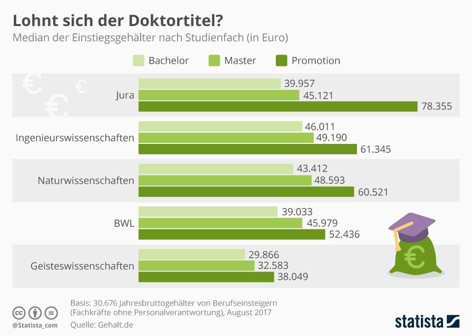 Infografik: Lohnt sich der Doktortitel? | Statista