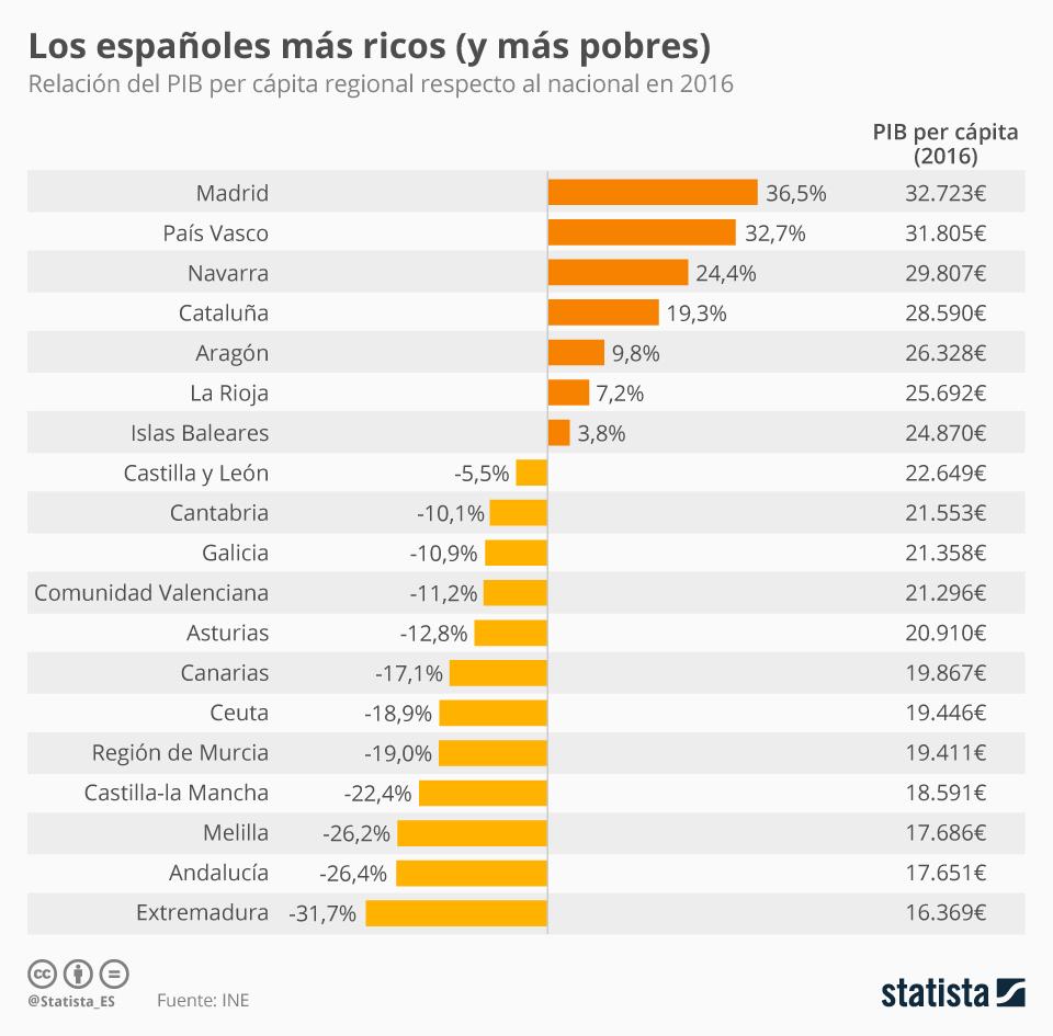 Infografía: Un Estado, diecinueve economías | Statista