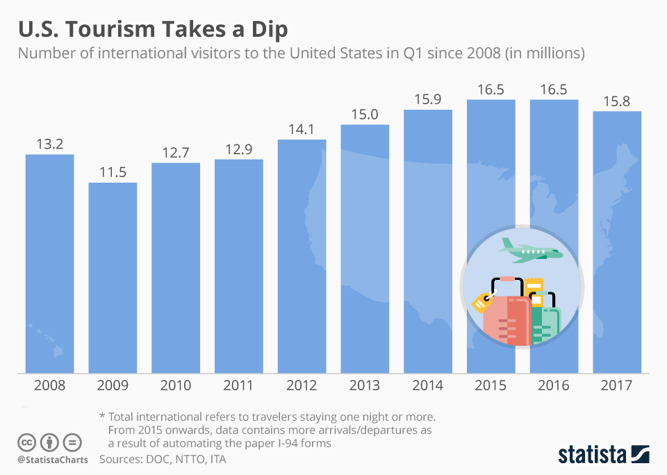 Infographic: Less People Visit America | Statista