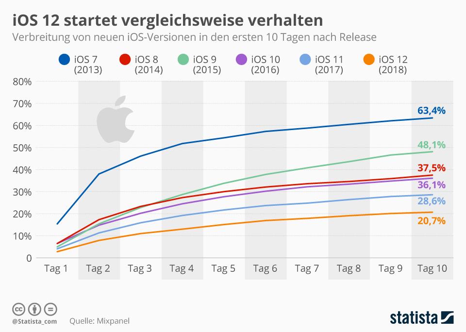 Infografik: iOS 12 startet vergleichsweise verhalten   Statista