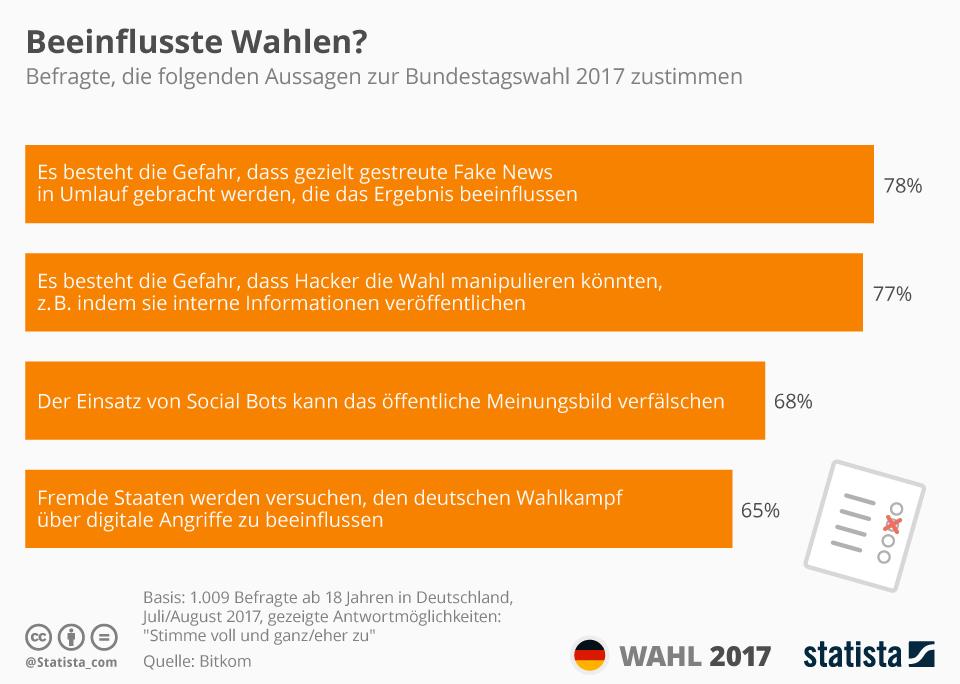 Infografik: Beeinflusste Wahlen? | Statista