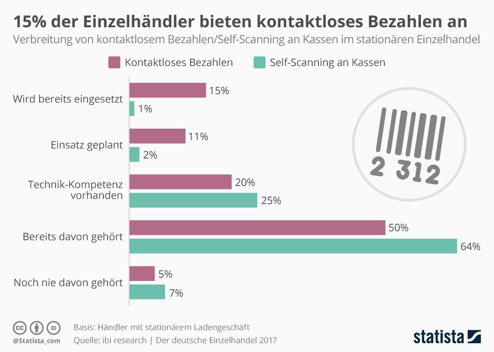 Infografik: 15% der Einzelhändler bieten kontaktloses Bezahlen an   Statista