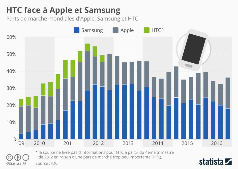 Infographie: HTC face à Apple et Samsung | Statista
