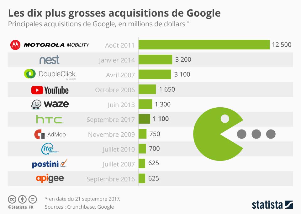 Infographie: Les dix plus grosses acquisitions de Google | Statista