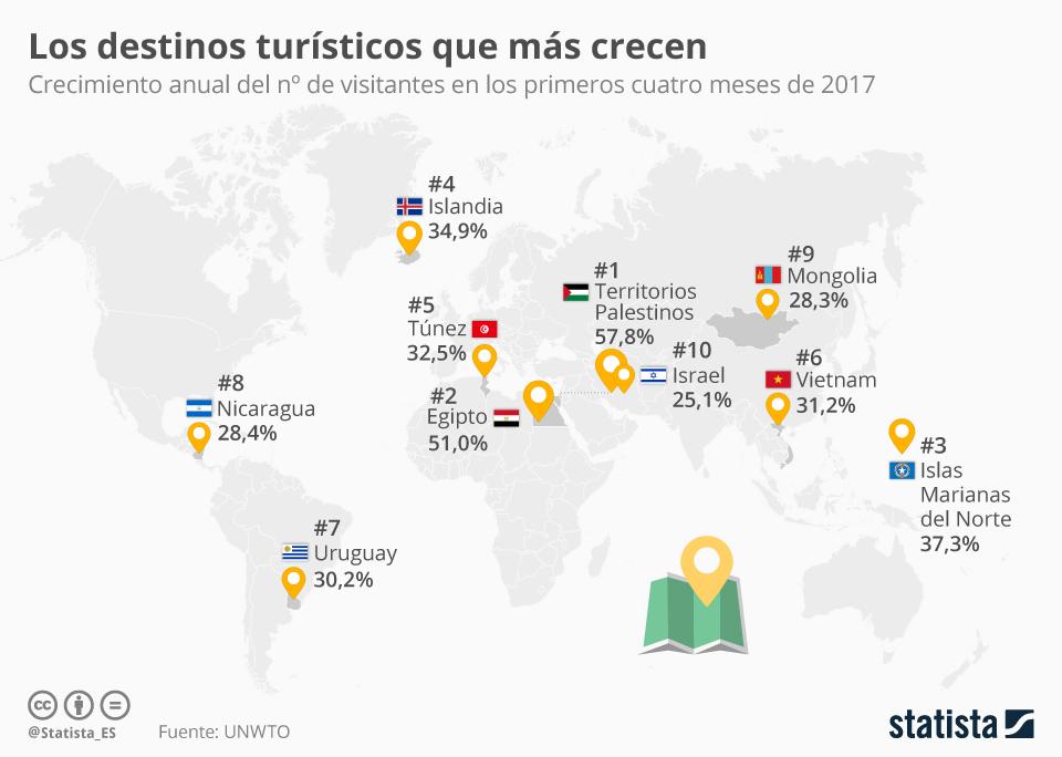 Infografía: Los países del mundo en los que más crece el turismo  | Statista
