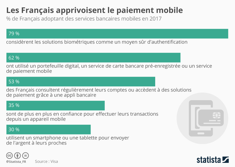 Infographie: Les Français apprivoisent le paiement mobile | Statista