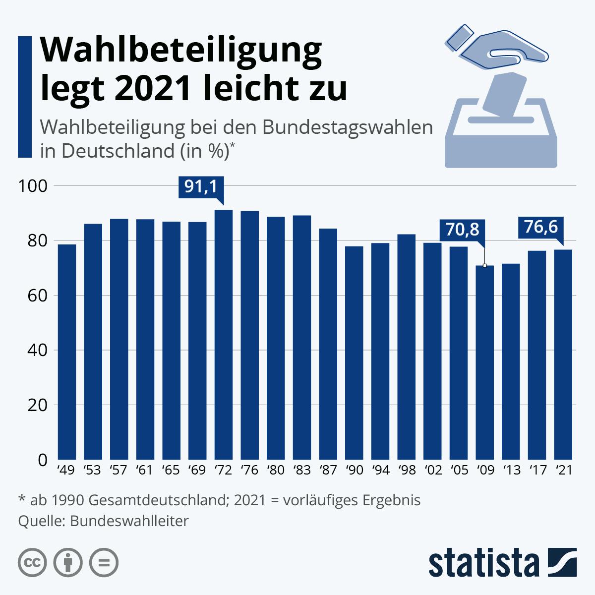 Infografik: Wahlbeteiligung legt 2021 leicht zu   Statista