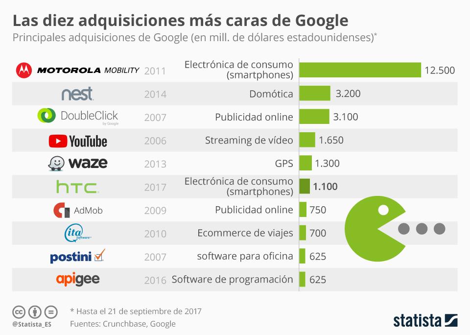 Infografía: HTC, una de las adquisiciones más costosas de Google   Statista