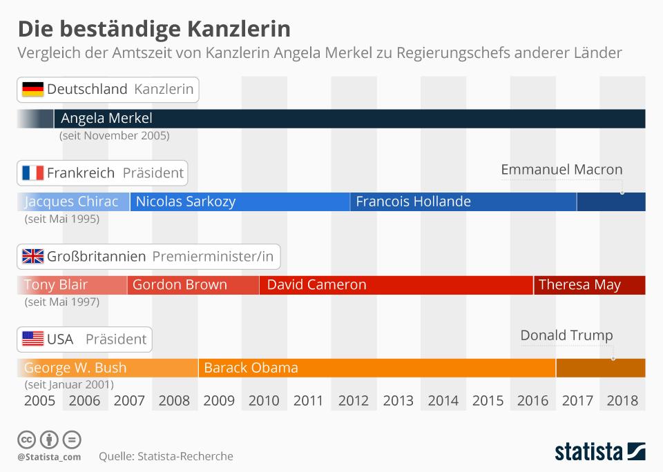 Infografik: Die beständige Kanzlerin   Statista