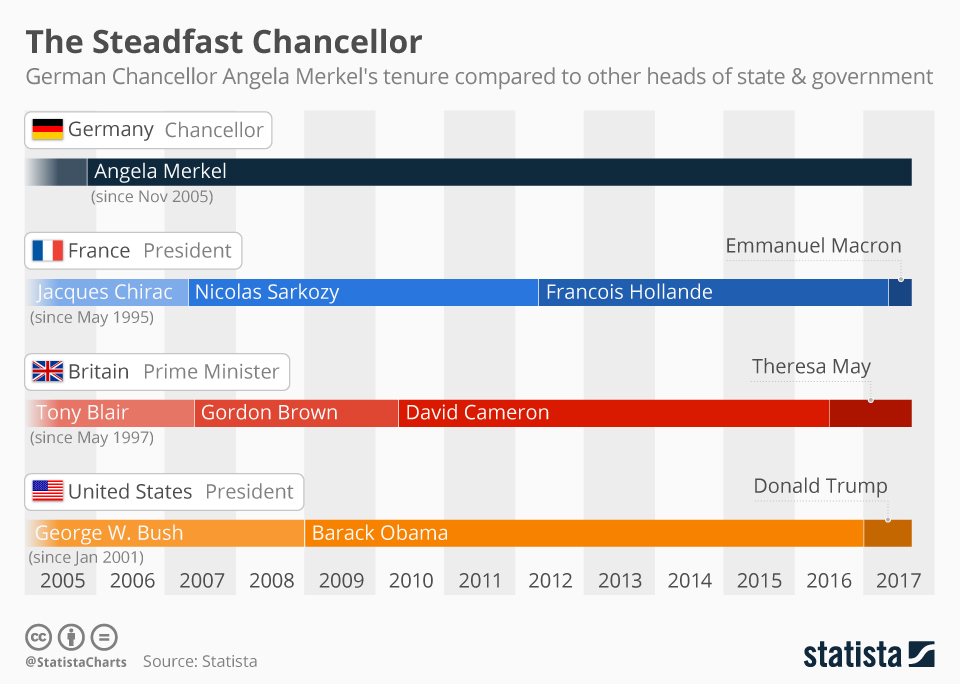 Infographic: The Steadfast German Chancellor | Statista