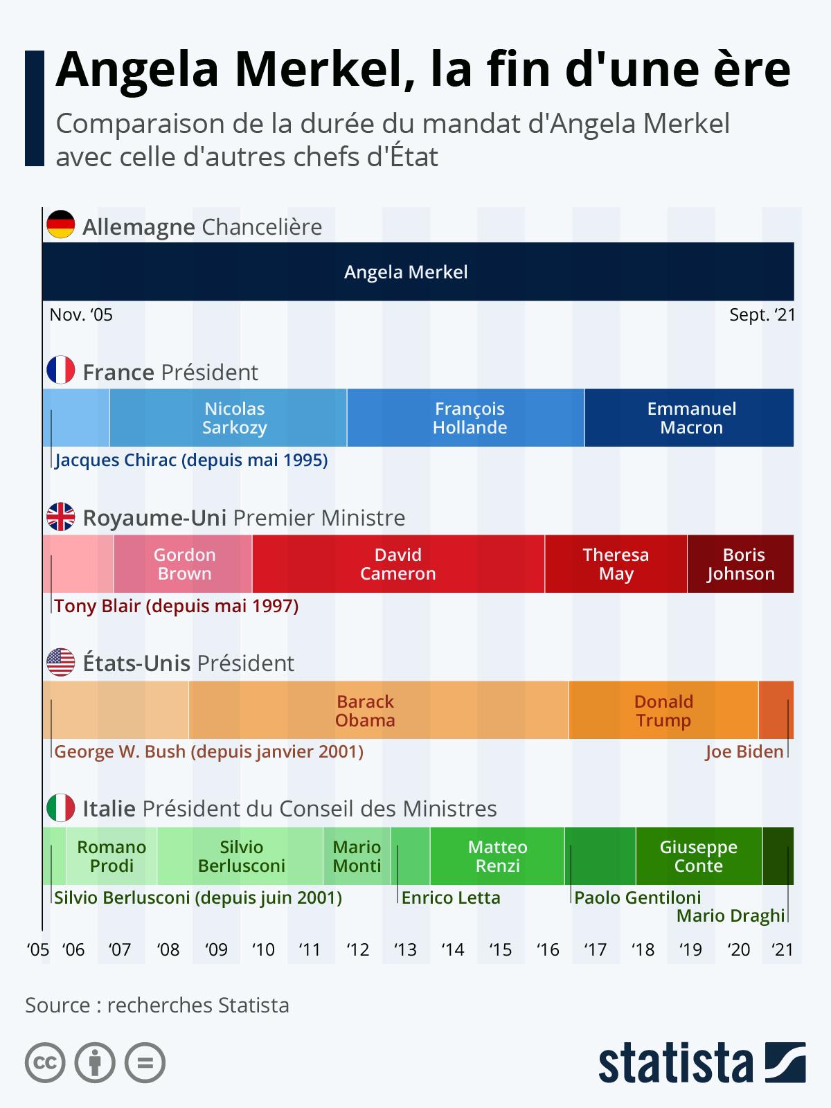 Infographie: Angela Merkel, l'éternelle chancelière ? | Statista