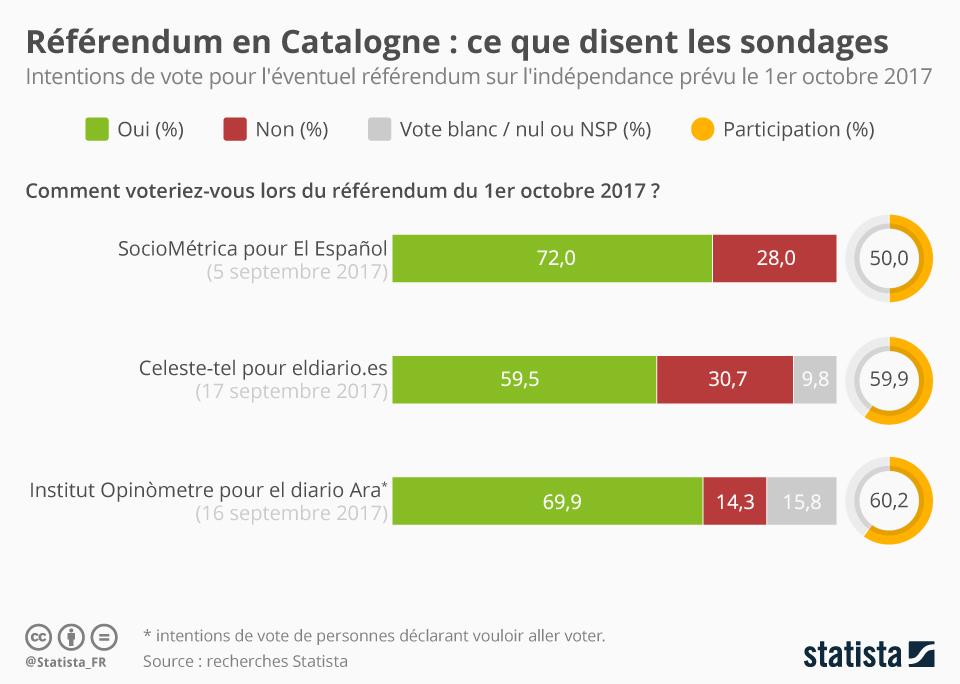Infographie: Référendum en Catalogne : ce que disent les sondages | Statista