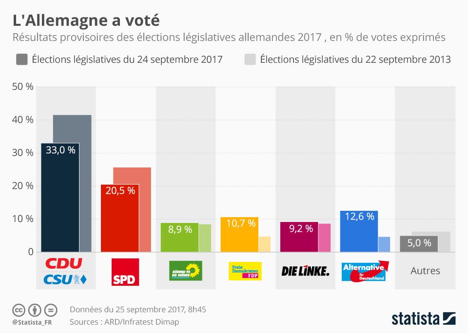 Infographie: L'Allemagne a voté   Statista