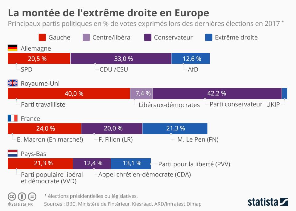 Infographie: La montée de l'extrême droite en Europe | Statista