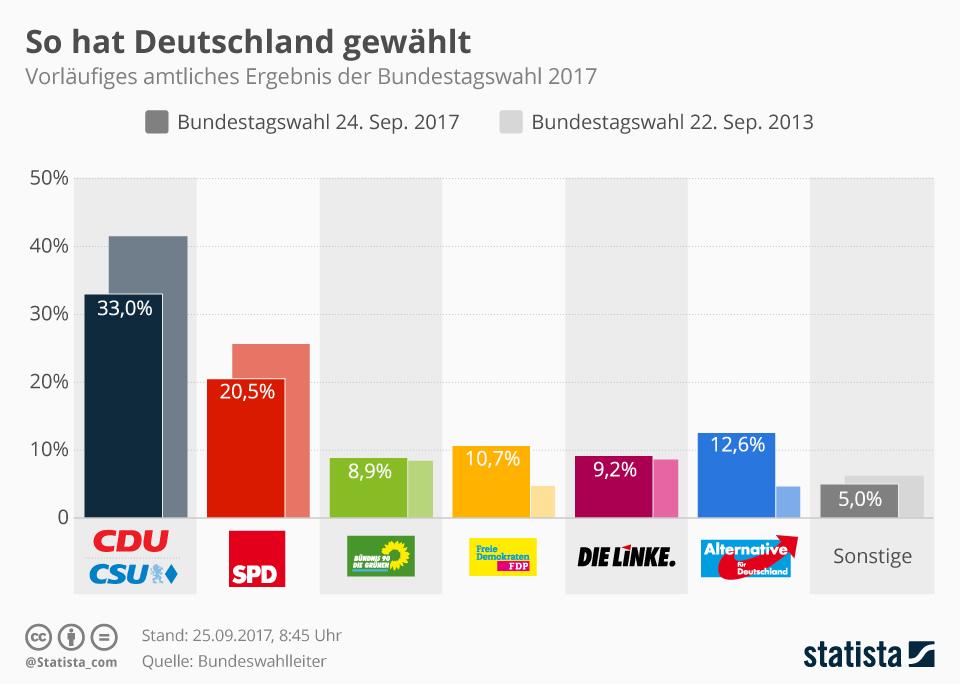 Infografik: So hat Deutschland gewählt | Statista