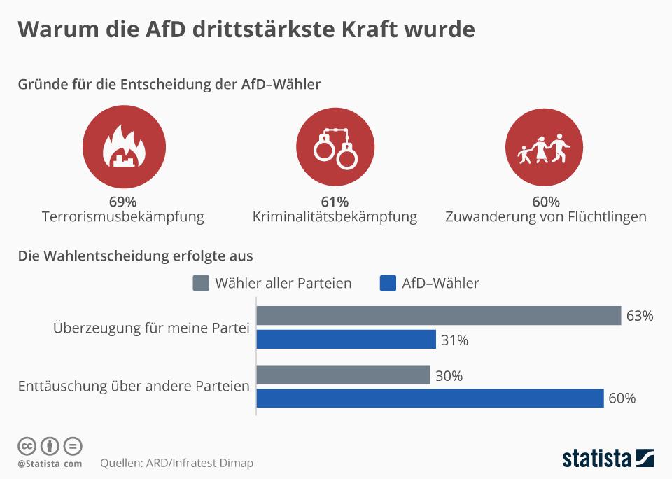 Infografik: Warum die AfD drittstärkste Kraft wurde | Statista