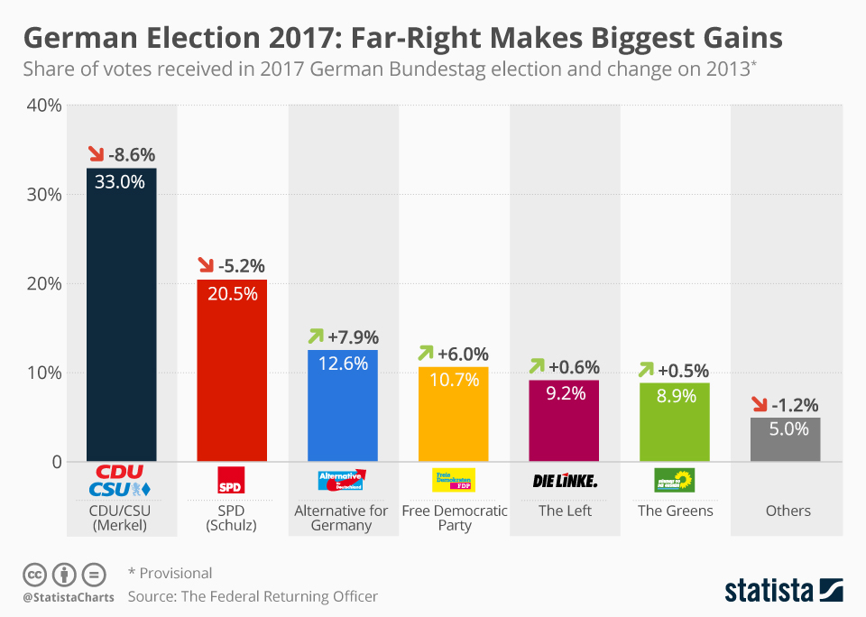 Infographic: Far-Right Makes Biggest Gains | Statista