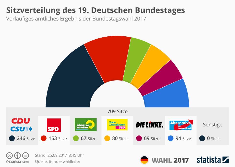 Infografik: Sitzverteilung des 19. Deutschen Bundestages   Statista