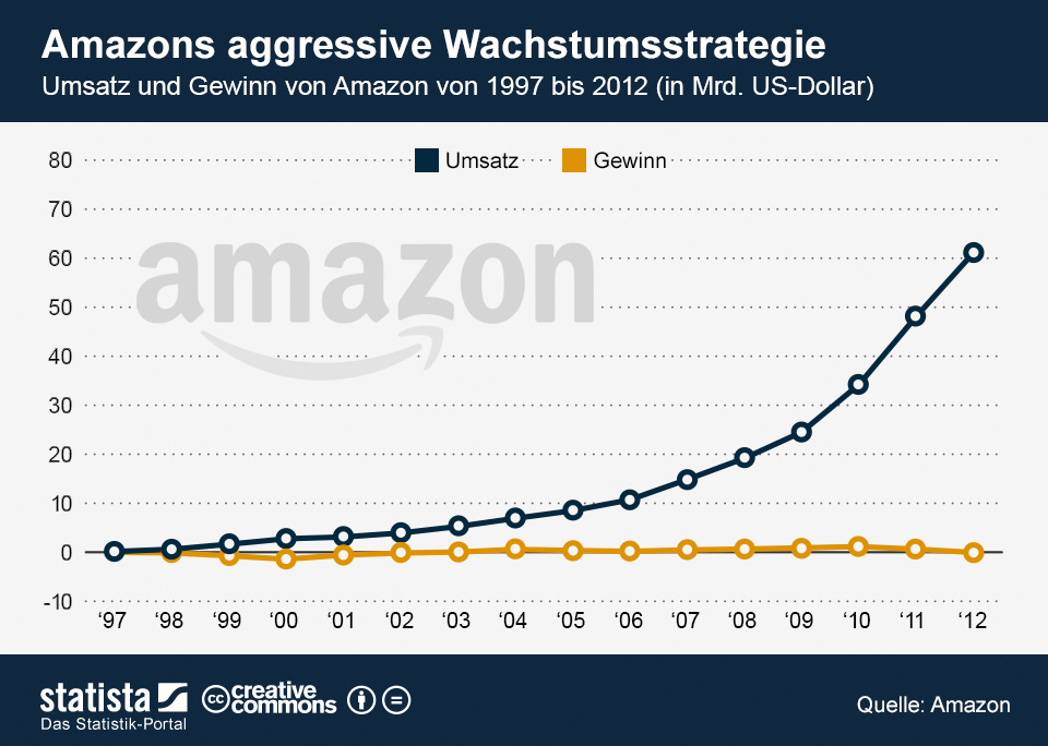 Infografik: Amazons aggressive Wachstumsstrategie | Statista