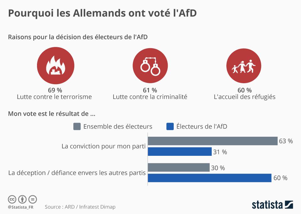 Infographie: Pourquoi les Allemands ont voté l'AfD   Statista