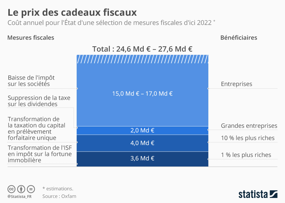 Infographie: Le prix des cadeaux fiscaux | Statista