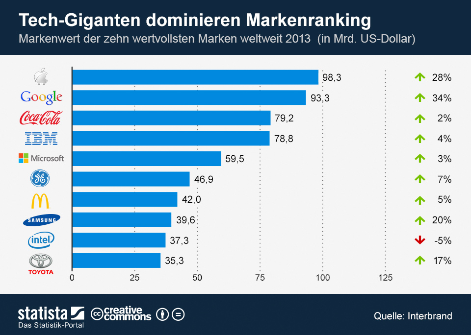 Infografik: Tech-Giganten dominieren Markenranking | Statista